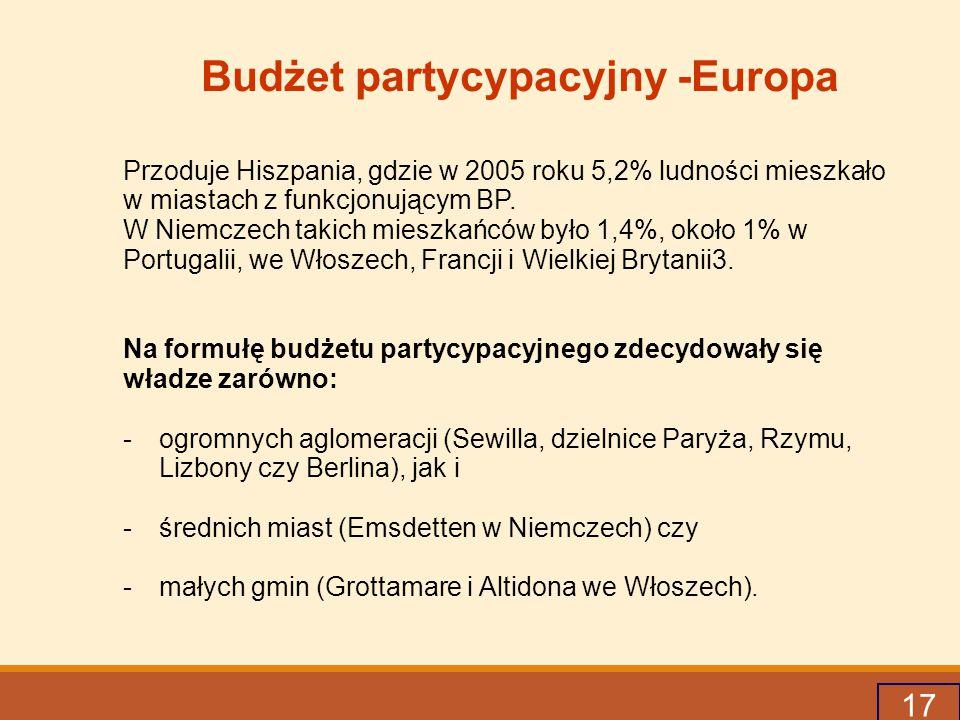 17 Budżet partycypacyjny -Europa Przoduje Hiszpania, gdzie w 2005 roku 5,2% ludności mieszkało w miastach z funkcjonującym BP.