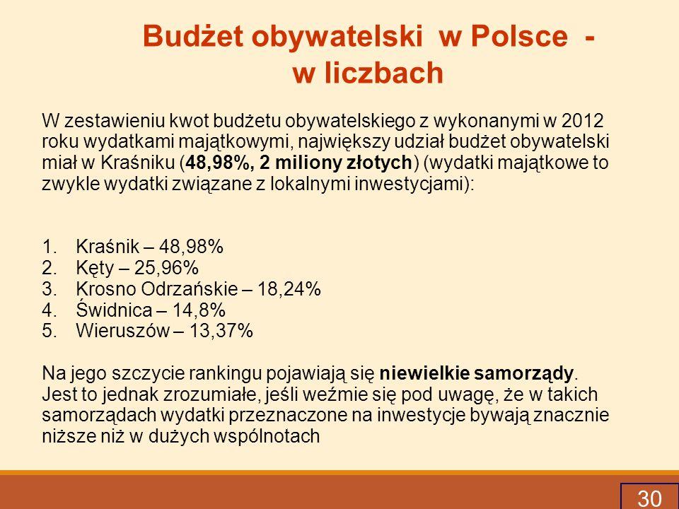 30 Budżet obywatelski w Polsce - w liczbach W zestawieniu kwot budżetu obywatelskiego z wykonanymi w 2012 roku wydatkami majątkowymi, największy udział budżet obywatelski miał w Kraśniku (48,98%, 2 miliony złotych) (wydatki majątkowe to zwykle wydatki związane z lokalnymi inwestycjami): 1.Kraśnik – 48,98% 2.Kęty – 25,96% 3.Krosno Odrzańskie – 18,24% 4.Świdnica – 14,8% 5.Wieruszów – 13,37% Na jego szczycie rankingu pojawiają się niewielkie samorządy.