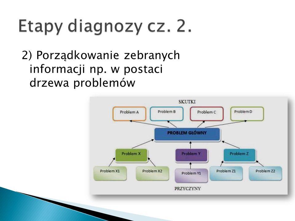 2) Porządkowanie zebranych informacji np. w postaci drzewa problemów
