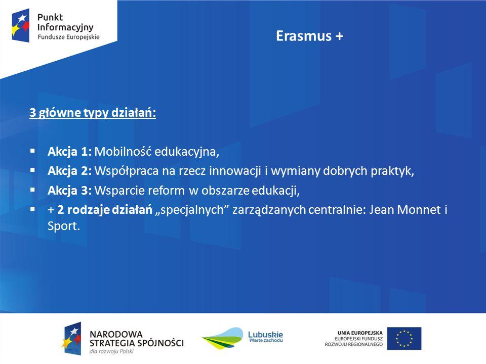 """Erasmus + 3 główne typy działań:  Akcja 1: Mobilność edukacyjna,  Akcja 2: Współpraca na rzecz innowacji i wymiany dobrych praktyk,  Akcja 3: Wsparcie reform w obszarze edukacji,  + 2 rodzaje działań """"specjalnych zarządzanych centralnie: Jean Monnet i Sport."""