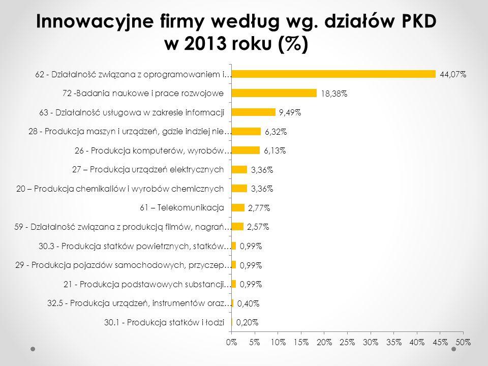 Innowacyjne firmy według wg. działów PKD w 2013 roku (%)