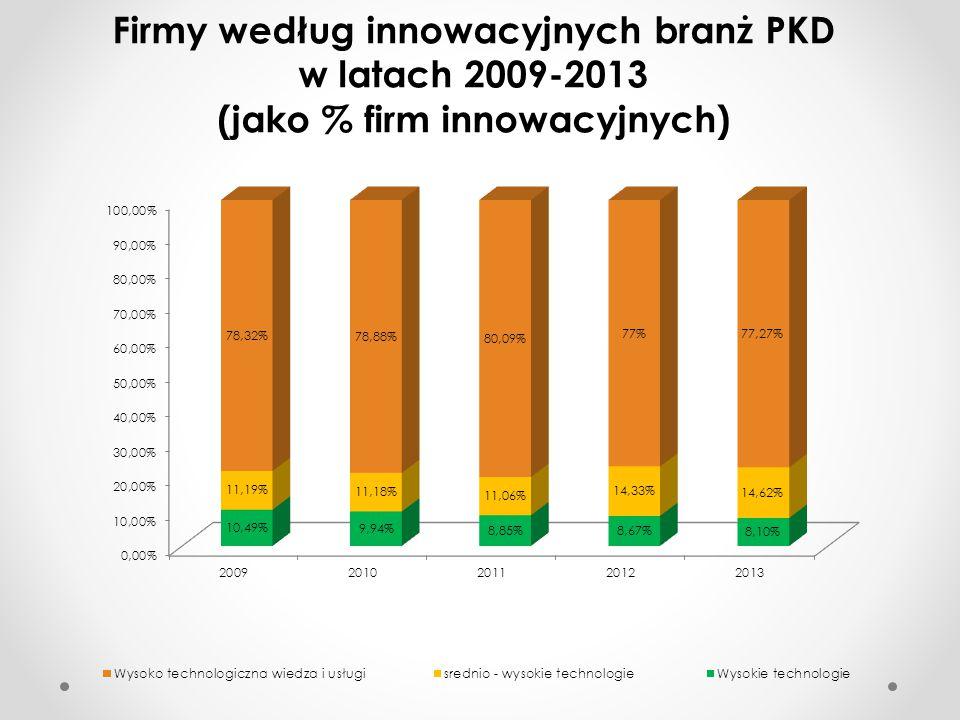 Firmy według innowacyjnych branż PKD w latach 2009-2013 (jako % firm innowacyjnych)
