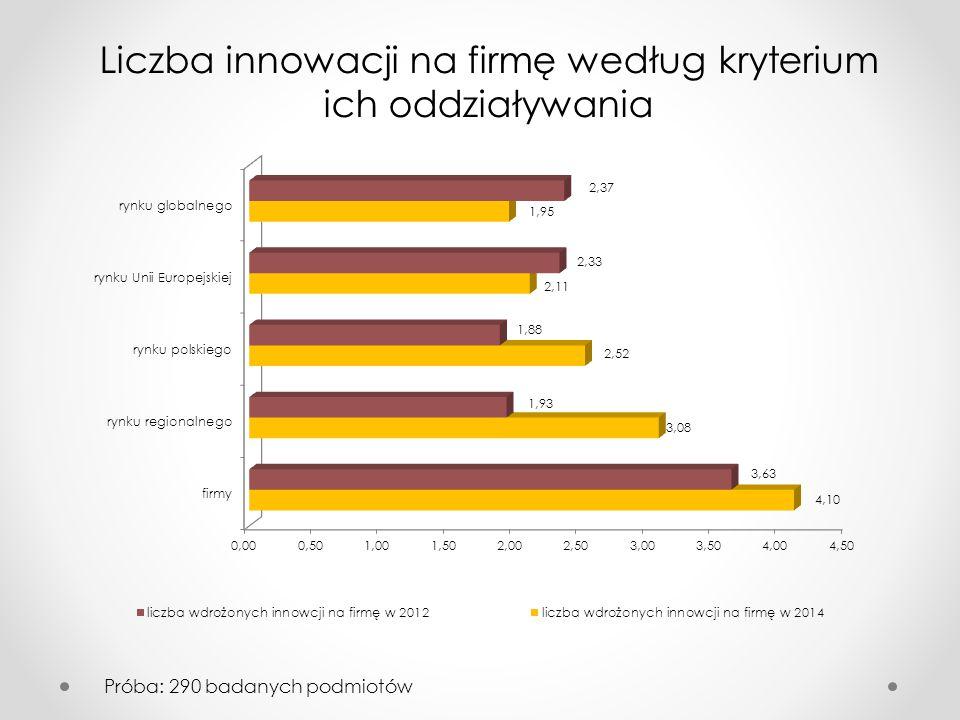 Liczba innowacji na firmę według kryterium ich oddziaływania Próba: 290 badanych podmiotów