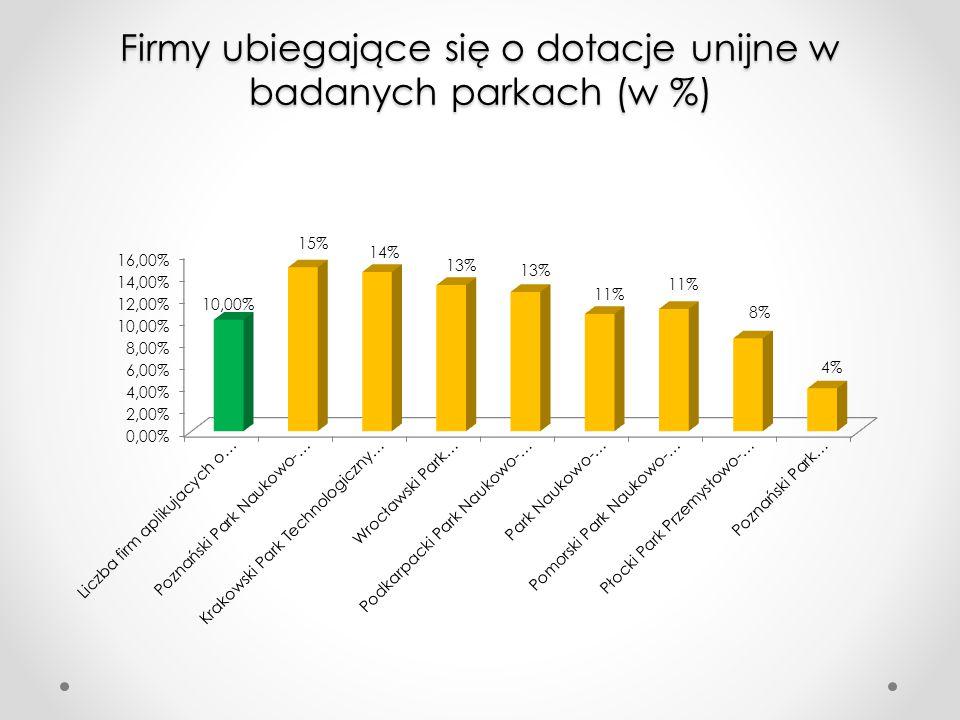 Firmy ubiegające się o dotacje unijne w badanych parkach (w %)