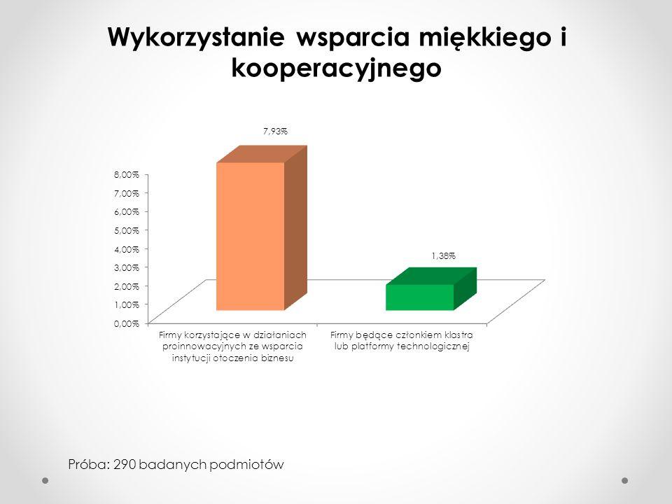 Wykorzystanie wsparcia miękkiego i kooperacyjnego Próba: 290 badanych podmiotów