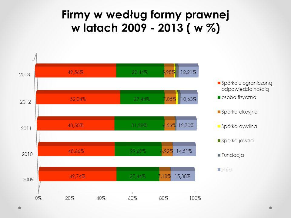 Firmy w według formy prawnej w latach 2009 - 2013 ( w %)