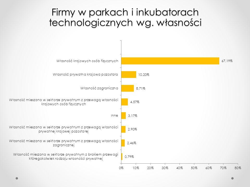 Firmy w parkach i inkubatorach technologicznych wg. własności