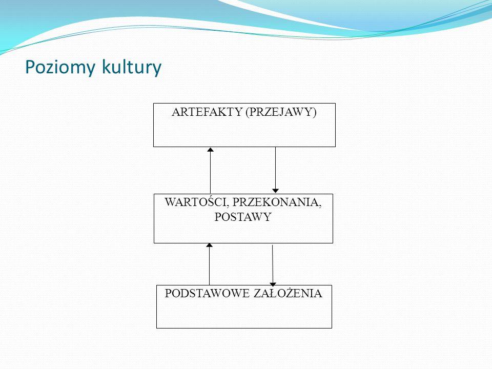 Poziomy kultury ARTEFAKTY (PRZEJAWY) WARTOŚCI, PRZEKONANIA, POSTAWY PODSTAWOWE ZAŁOŻENIA