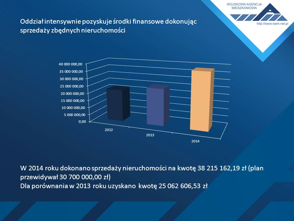 Oddział intensywnie pozyskuje środki finansowe dokonując sprzedaży zbędnych nieruchomości W 2014 roku dokonano sprzedaży nieruchomości na kwotę 38 215 162,19 zł (plan przewidywał 30 700 000,00 zł) Dla porównania w 2013 roku uzyskano kwotę 25 062 606,53 zł