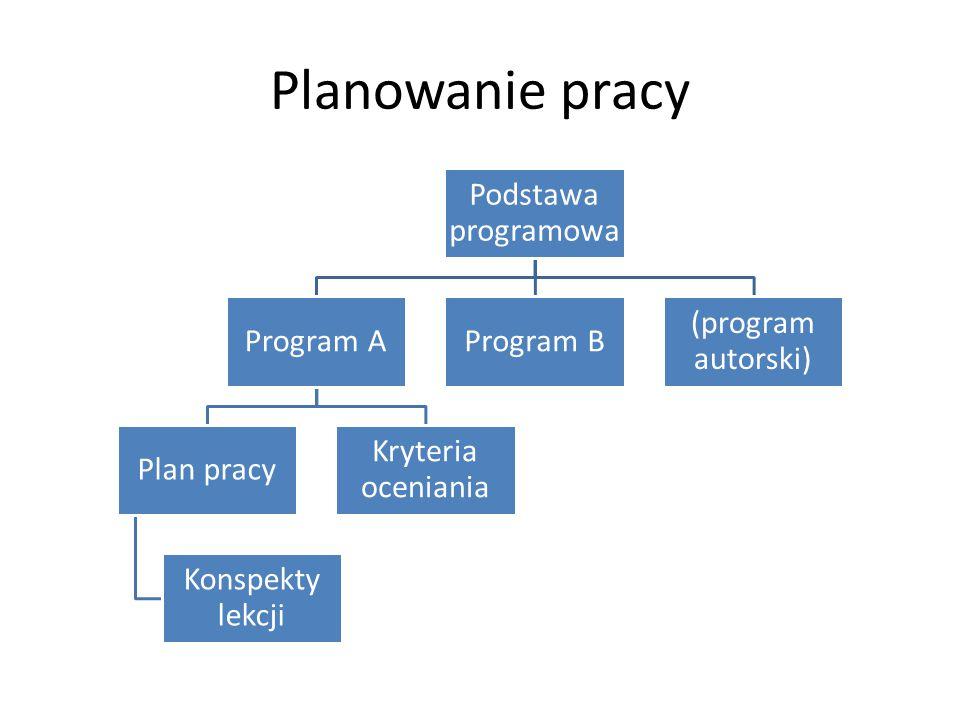 Planowanie pracy Podstawa programowa Program A Plan pracy Konspekty lekcji Kryteria oceniania Program B (program autorski)