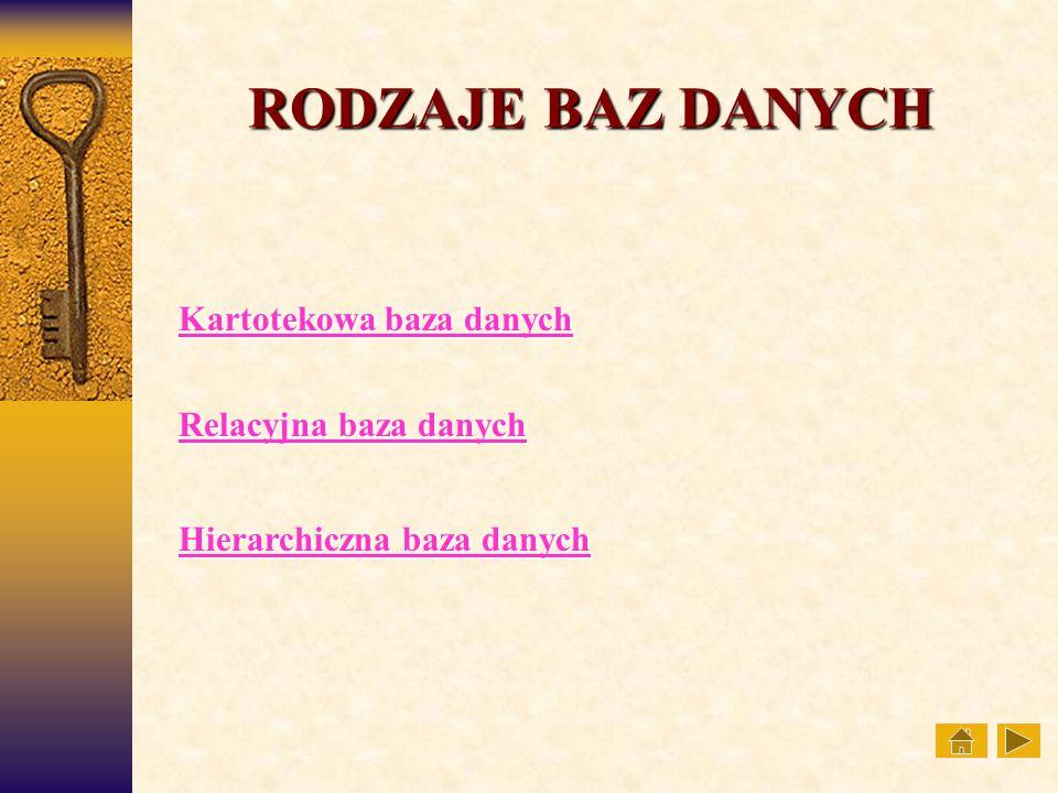 RODZAJE BAZ DANYCH Kartotekowa baza danych Kartotekowa baza danych Relacyjna baza danych Relacyjna baza danych Hierarchiczna baza danych Hierarchiczna