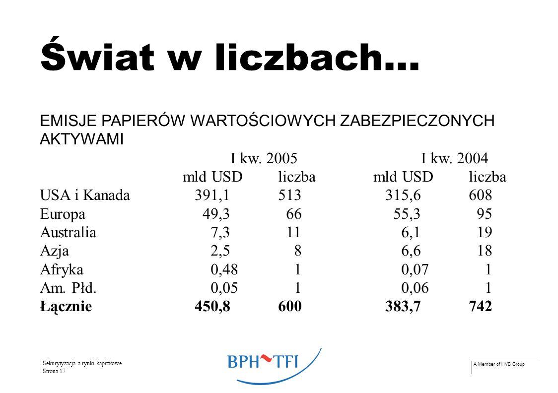 A Member of HVB Group Sekurytyzacja a rynki kapitałowe Strona 17 Świat w liczbach... EMISJE PAPIERÓW WARTOŚCIOWYCH ZABEZPIECZONYCH AKTYWAMI I kw. 2005