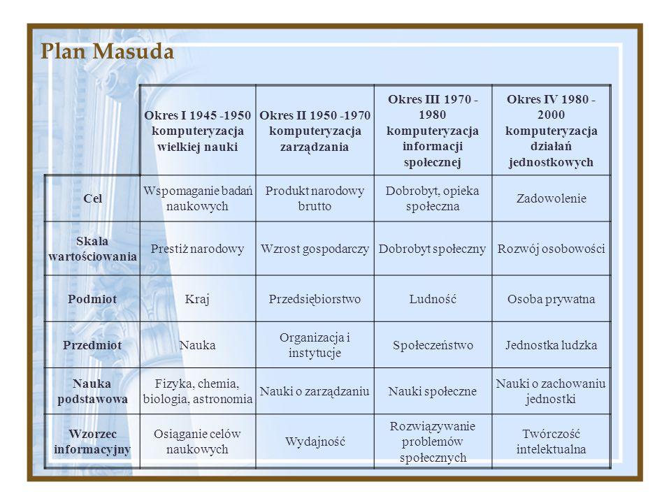 Plan Masuda Okres I 1945 -1950 komputeryzacja wielkiej nauki Okres II 1950 -1970 komputeryzacja zarządzania Okres III 1970 - 1980 komputeryzacja infor