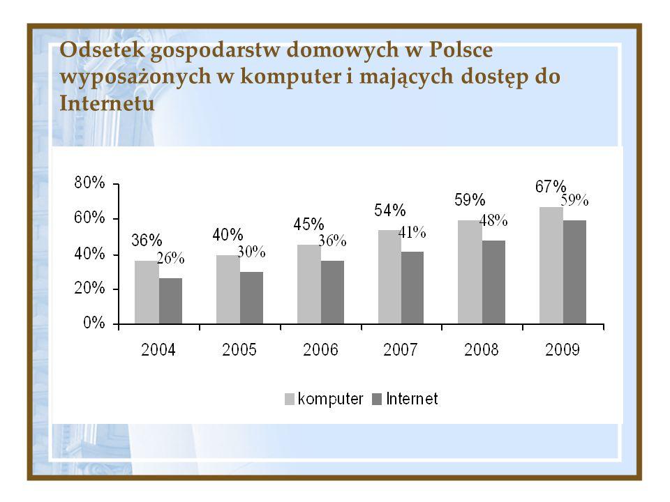 Odsetek gospodarstw domowych w Polsce wyposażonych w komputer i mających dostęp do Internetu