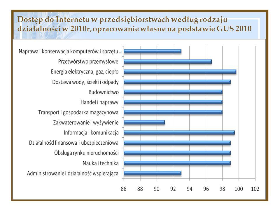 Dostęp do Internetu w przedsiębiorstwach według rodzaju działalności w 2010r, opracowanie własne na podstawie GUS 2010