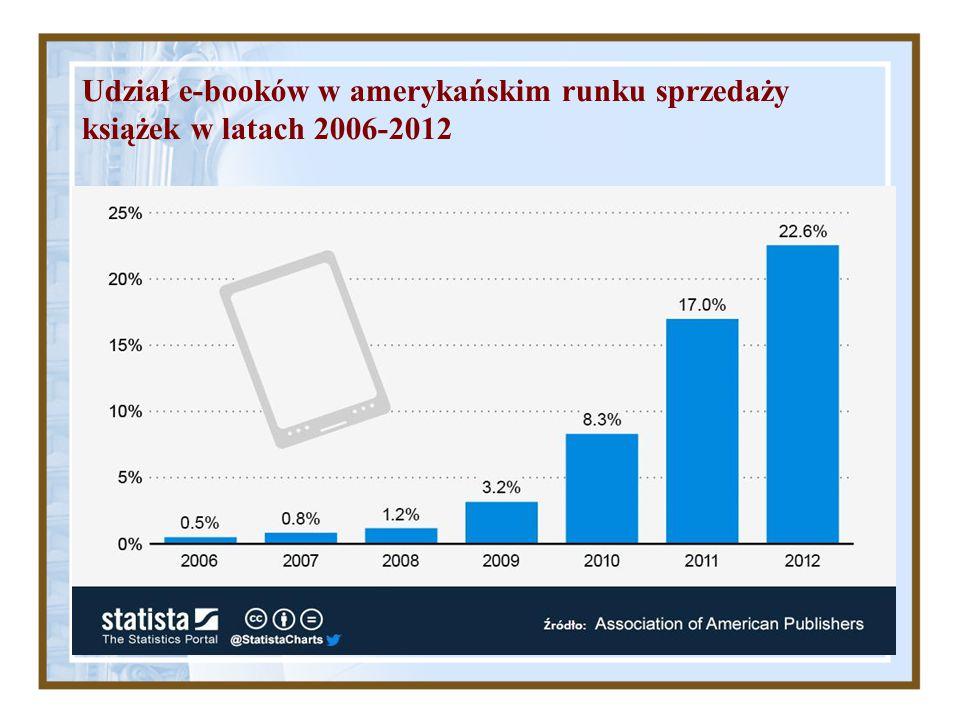 Udział e-booków w amerykańskim runku sprzedaży książek w latach 2006-2012