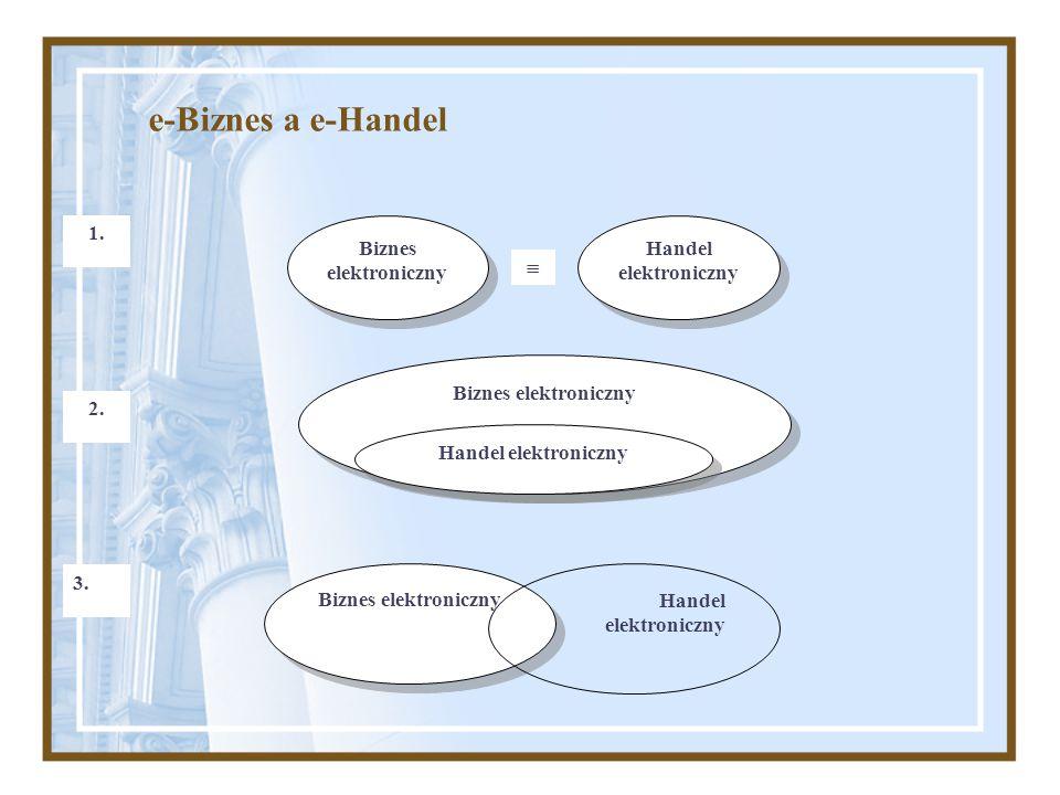 e-Biznes a e-Handel 2. Biznes elektroniczny Handel elektroniczny 1. Biznes elektroniczny  Handel elektroniczny 3. Biznes elektroniczny Handel elektro
