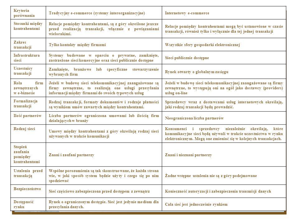 Kryteria porównania Tradycyjny e-commerce (systemy interorganizacyjne)Internetowy e-commerce Stosunki między kontrahentami Relacje pomiędzy kontrahent