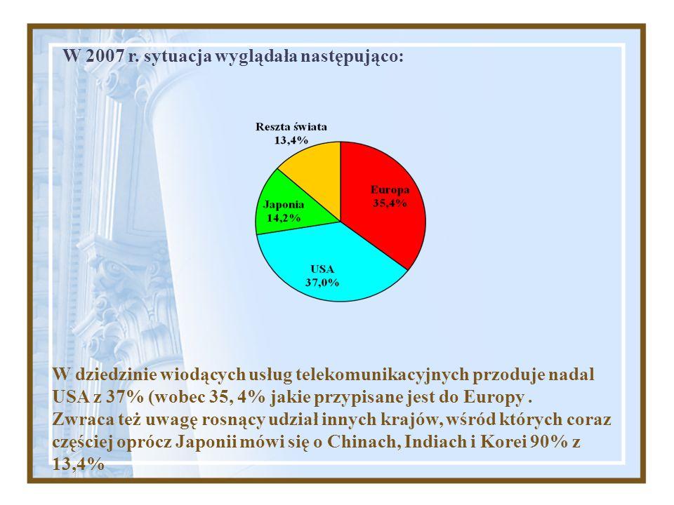 W dziedzinie wiodących usług telekomunikacyjnych przoduje nadal USA z 37% (wobec 35, 4% jakie przypisane jest do Europy. Zwraca też uwagę rosnący udzi