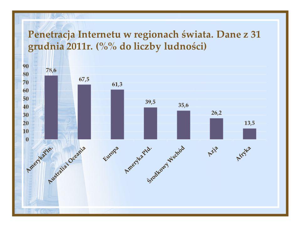 Penetracja Internetu w regionach świata. Dane z 31 grudnia 2011r. (% do liczby ludności)
