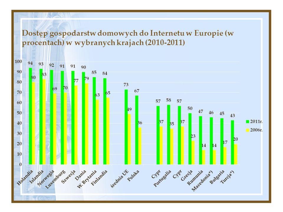 Dostęp gospodarstw domowych do Internetu w Europie (w procentach) w wybranych krajach (2010-2011)