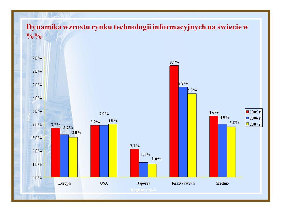 Dynamika wzrostu rynku technologii informacyjnych na świecie w %
