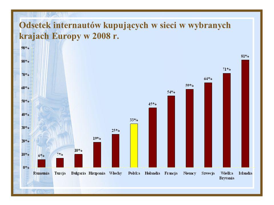Odsetek internautów kupujących w sieci w wybranych krajach Europy w 2008 r.