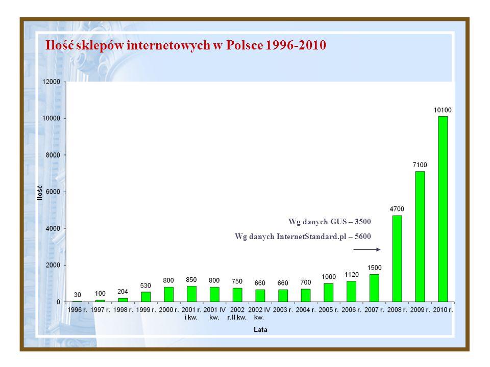 Ilość sklepów internetowych w Polsce 1996-2010 Wg danych GUS – 3500 Wg danych InternetStandard.pl – 5600