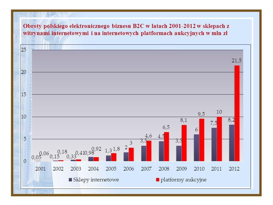 Obroty polskiego elektronicznego biznesu B2C w latach 2001-2012 w sklepach z witrynami internetowymi i na internetowych platformach aukcyjnych w mln z