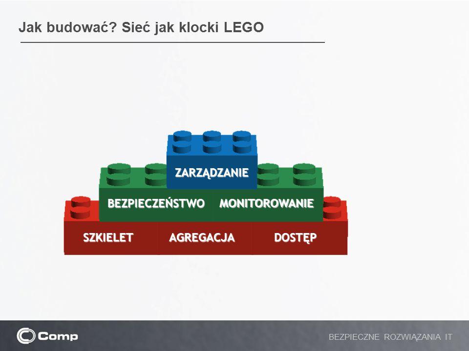 Jak budować? Sieć jak klocki LEGO BEZPIECZNE ROZWIĄZANIA IT SZKIELETAGREGACJADOSTĘP BEZPIECZEŃSTWO MONITOROWANIE ZARZĄDZANIE