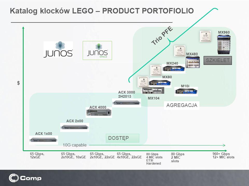 Katalog klocków LEGO – PRODUCT PORTOFIOLIO MX80 $ 65 Gbps, 2x10GE, 22xGE SZKIELET AGREGACJA Trio PFE MX960 80 Gbps 4 MIC slots ETSI Hardened 80 Gbps 2
