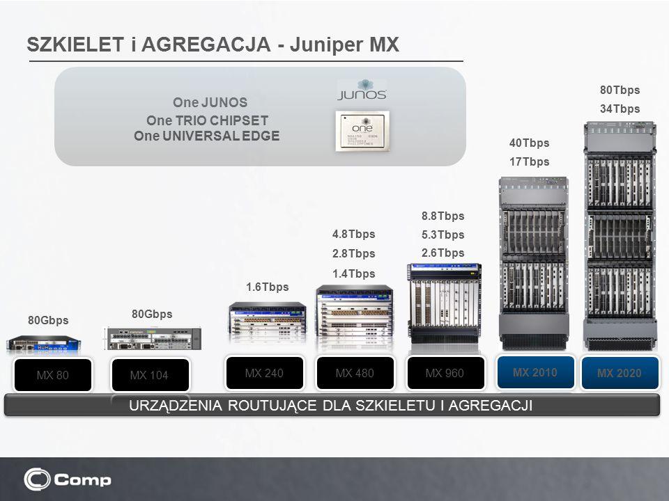 SZKIELET i AGREGACJA - Juniper MX One JUNOS One TRIO CHIPSET One UNIVERSAL EDGE 80Gbps 4.8Tbps 2.8Tbps 1.4Tbps 8.8Tbps 5.3Tbps 2.6Tbps URZĄDZENIA ROUT