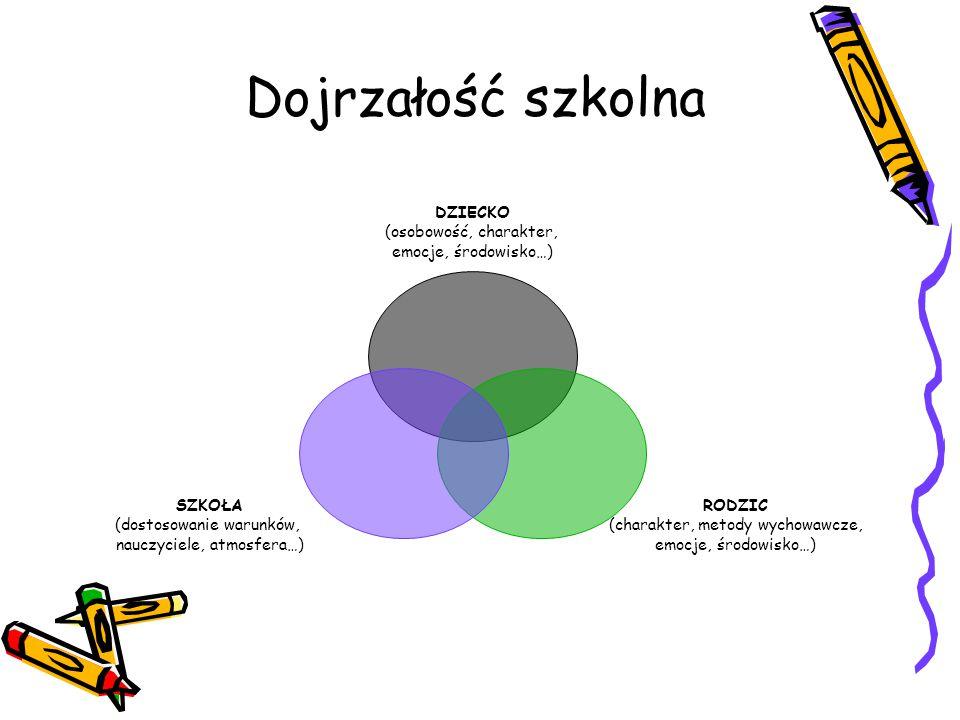 Dojrzałość szkolna DZIECKO (osobowość, charakter, emocje, środowisko…) RODZIC (charakter, metody wychowawcze, emocje, środowisko…) SZKOŁA (dostosowani