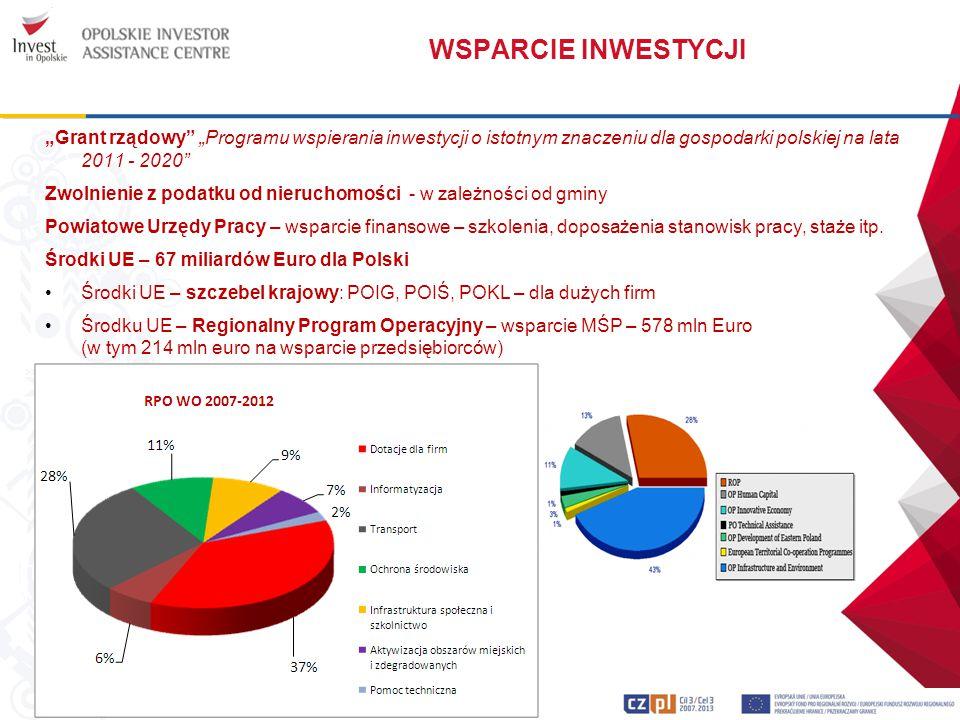 """WSPARCIE INWESTYCJI """"Grant rządowy"""" """"Programu wspierania inwestycji o istotnym znaczeniu dla gospodarki polskiej na lata 2011 - 2020"""" Zwolnienie z pod"""