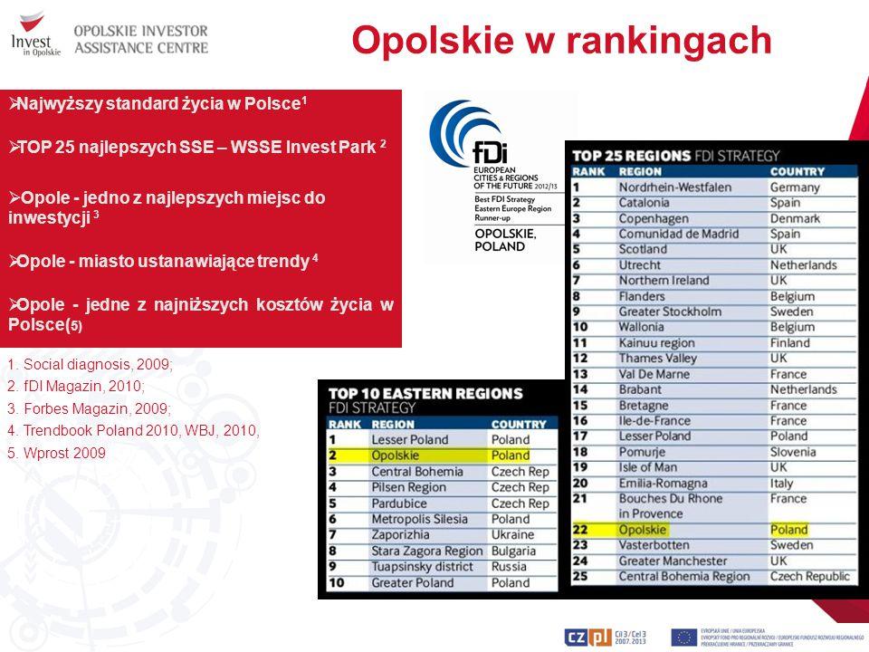 Opolskie w rankingach 1. Social diagnosis, 2009; 2. fDI Magazin, 2010; 3. Forbes Magazin, 2009; 4. Trendbook Poland 2010, WBJ, 2010, 5. Wprost 2009 