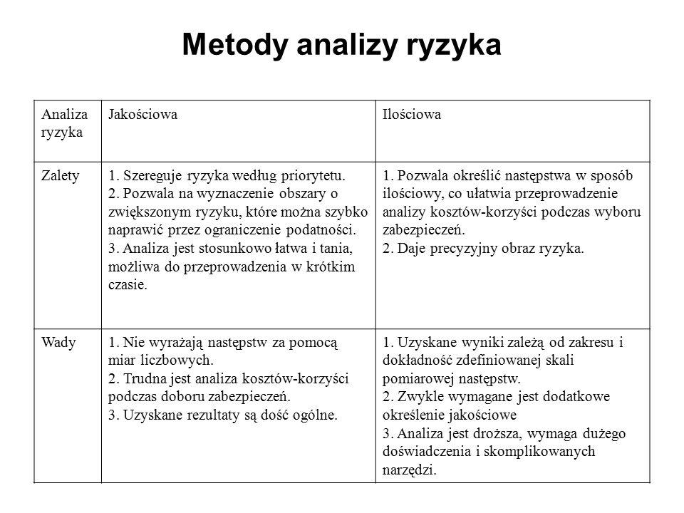Analiza ryzyka JakościowaIlościowa Zalety1. Szereguje ryzyka według priorytetu. 2. Pozwala na wyznaczenie obszary o zwiększonym ryzyku, które można sz