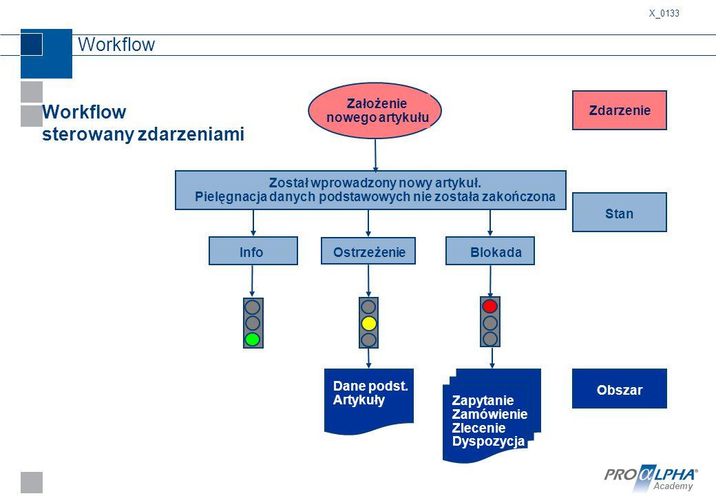 Academy Workflow Workflow sterowany zdarzeniami Założenie nowego artykułu Został wprowadzony nowy artykuł. Pielęgnacja danych podstawowych nie została