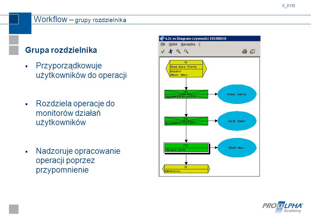 Academy Workflow – grupy rozdzielnika Grupa rozdzielnika  Przyporządkowuje użytkowników do operacji  Rozdziela operacje do monitorów działań użytkow