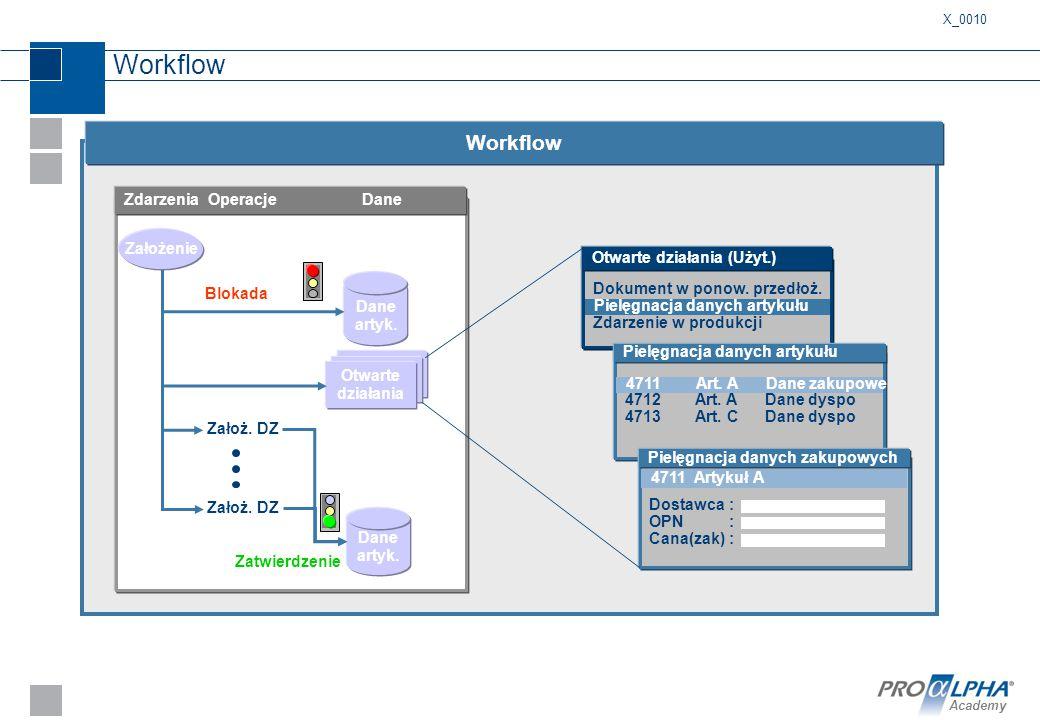 Academy Workflow Zdarzenia Operacje Dane Otwarte działania Założ. DZ Dane artyk. Zatwierdzenie Dane artyk. Blokada Założenie X_0010 Dokument w ponow.