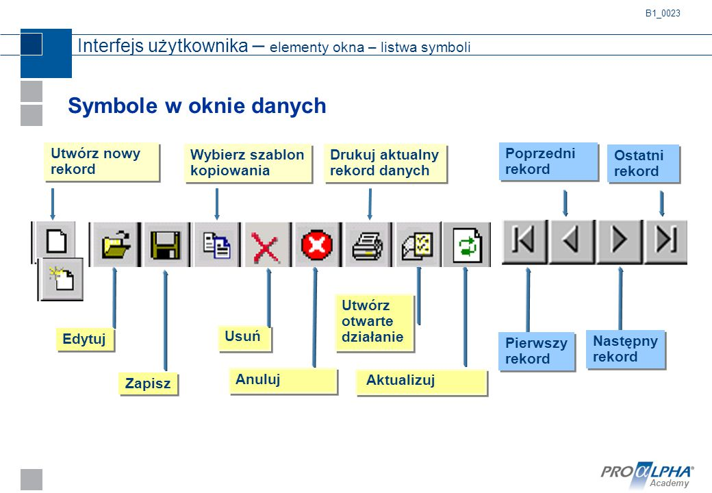 Academy Interfejs użytkownika – elementy okna – listwa symboli Symbole w oknie danych Anuluj Usuń Edytuj Utwórz otwarte działanie Aktualizuj Zapisz B1