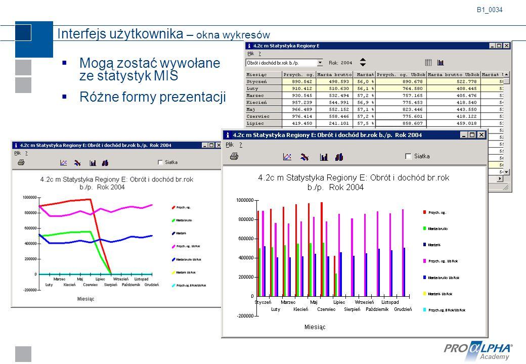 Academy Interfejs użytkownika – okna wykresów  Mogą zostać wywołane ze statystyk MIS  Różne formy prezentacji B1_0034