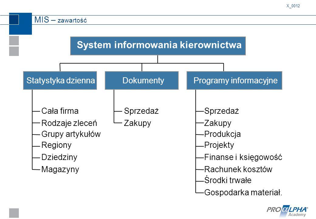 Academy MIS – zawartość X_0012 Cała firma Statystyka dziennaDokumentyProgramy informacyjne System informowania kierownictwa Rodzaje zleceń Grupy artyk