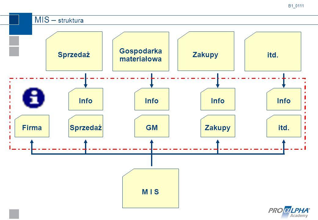 Academy MIS – struktura Sprzedaż Info M I S FirmaSprzedażZakupyitd. Gospodarka materiałowa itd. Zakupy Info GM B1_0111