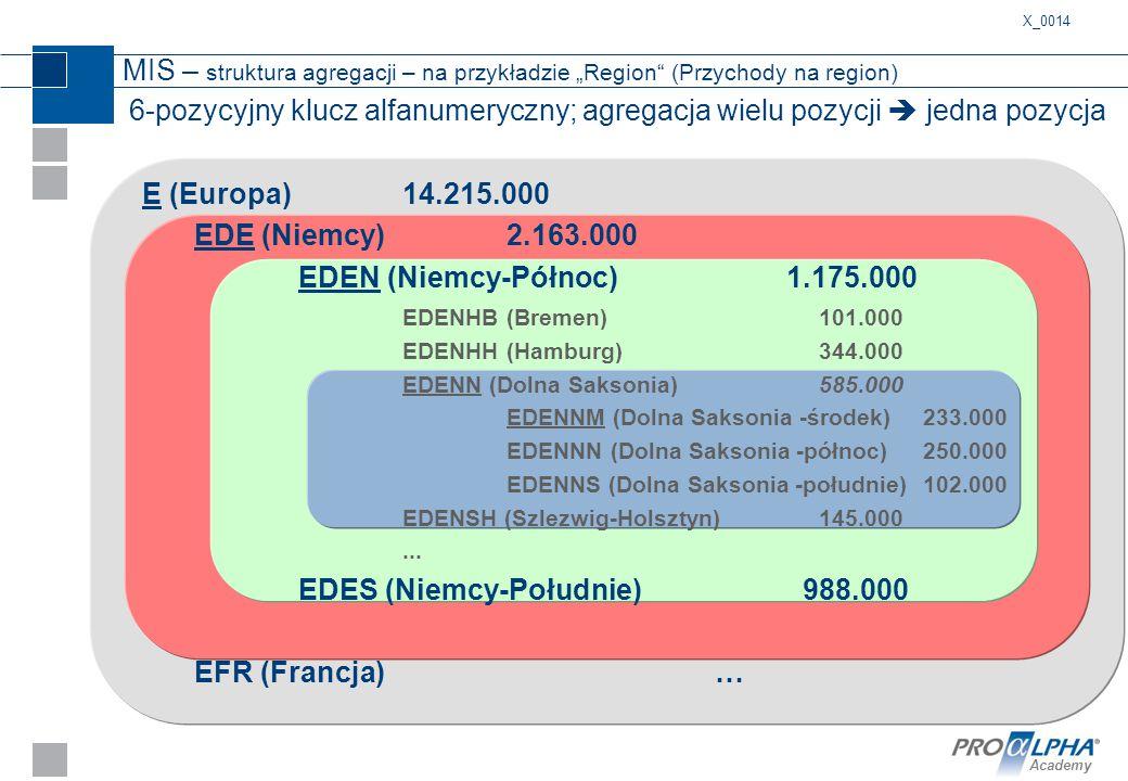 Academy 6-pozycyjny klucz alfanumeryczny; agregacja wielu pozycji  jedna pozycja E (Europa)14.215.000 EDE (Niemcy)2.163.000 EDEN (Niemcy-Północ) 1.17