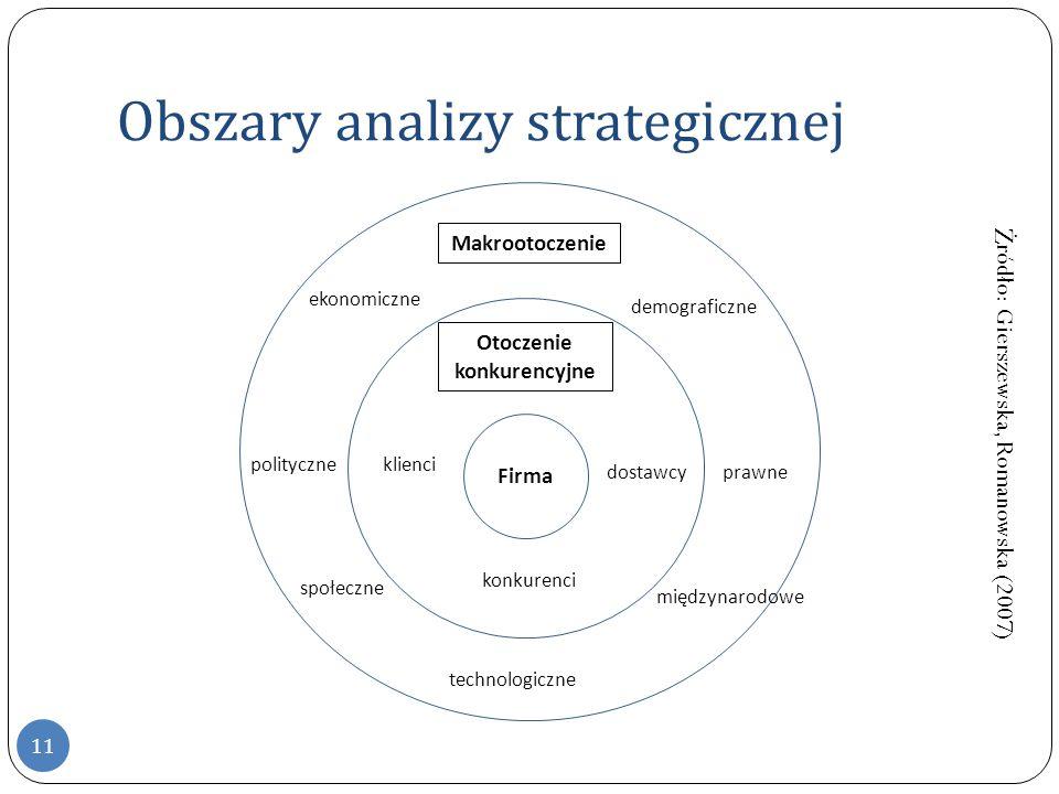 ek irma Obszary analizy strategicznej Firma Otoczenie konkurencyjne Makrootoczenie ekonomiczne polityczne społeczne technologiczne międzynarodowe demo