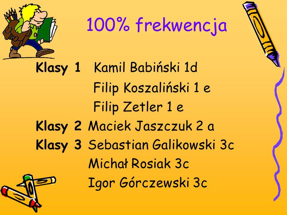 100% frekwencja Klasy 1 Kamil Babiński 1d Filip Koszaliński 1 e Filip Zetler 1 e Klasy 2 Maciek Jaszczuk 2 a Klasy 3 Sebastian Galikowski 3c Michał Ro