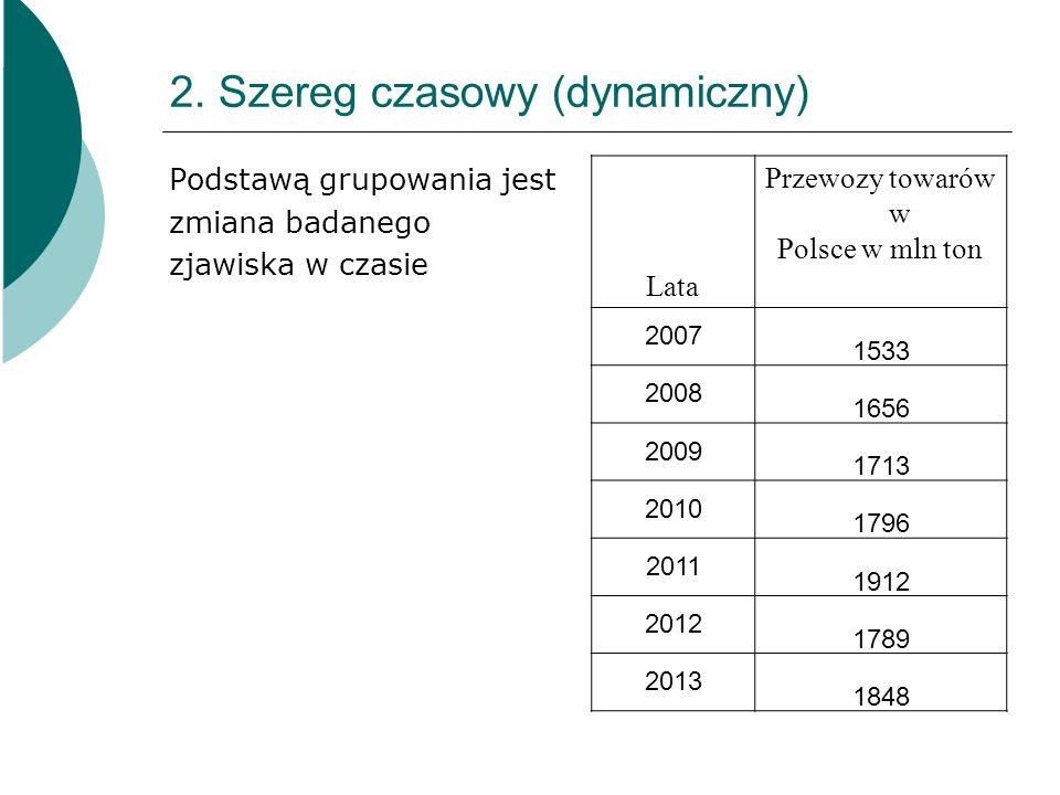 2. Szereg czasowy (dynamiczny) Podstawą grupowania jest zmiana badanego zjawiska w czasie Lata Przewozy towarów w Polsce w mln ton 2007 1533 2008 1656