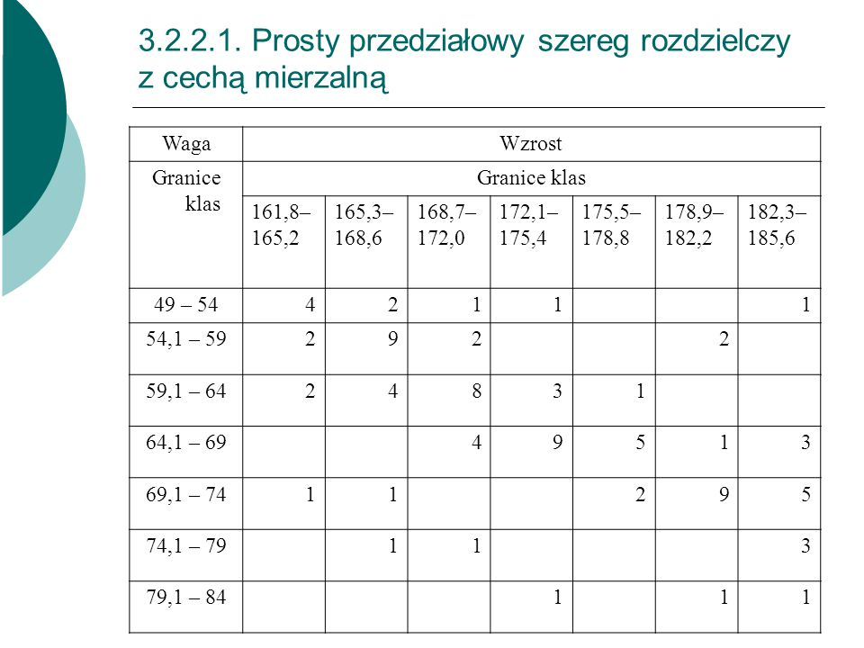 3.2.2.1. Prosty przedziałowy szereg rozdzielczy z cechą mierzalną WagaWzrost Granice klas 161,8– 165,2 165,3– 168,6 168,7– 172,0 172,1– 175,4 175,5– 1
