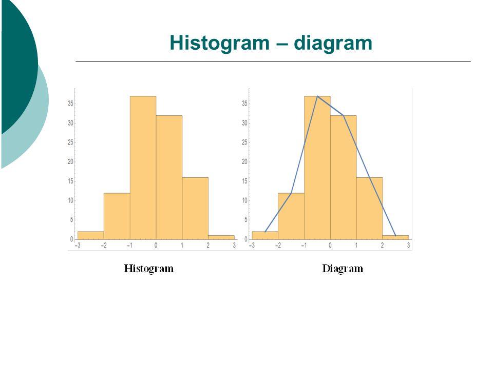 Histogram – diagram