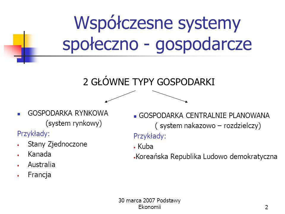 Wady Monopolizacja rynku Koszty i korzyści zewnętrzne Dobra publiczne Destabilizacja gospodarki Różnice majątkowe 30 marca 2007 Podstawy Ekonomii12